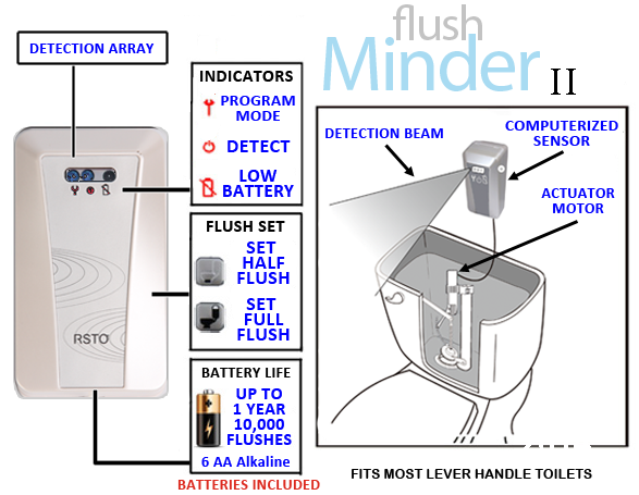 Flushminder G3 Head Unit Only Replacement Part Water Saver